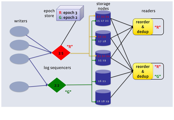 The separation of sequencing and storage in LogDevice