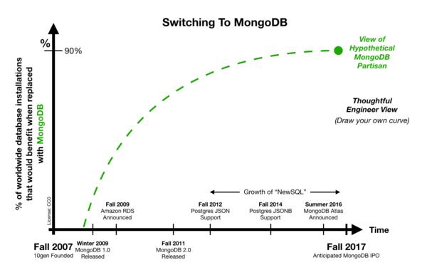 A sketch on MongoDB's claim of success