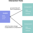 Testing with Vue.js