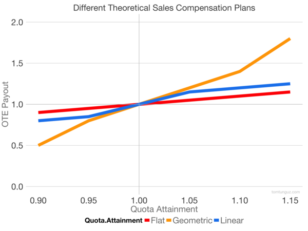 The Theory and Data Underpinning Sales Commission Plans