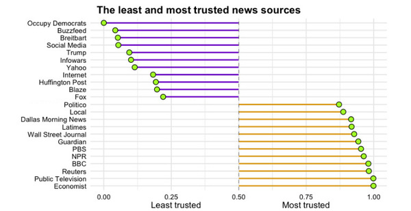 The Least and Most Trusted News Sources in America