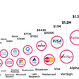 Top 20 Tech Companies by Revenue Per Employee