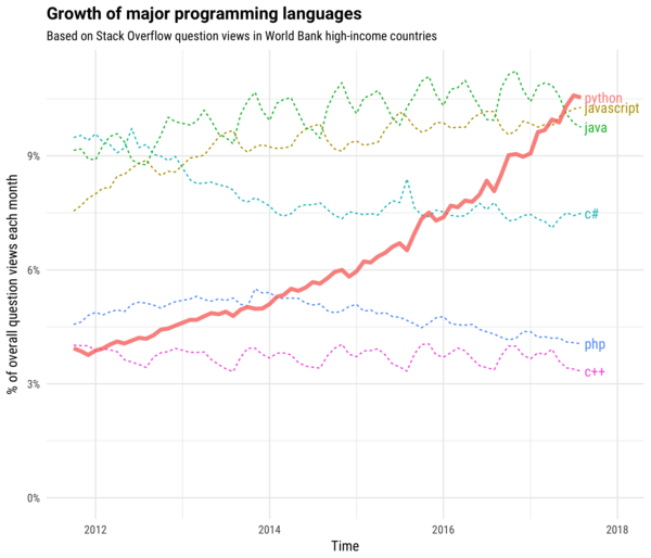 Number of visits to questions about the most popular programming languages
