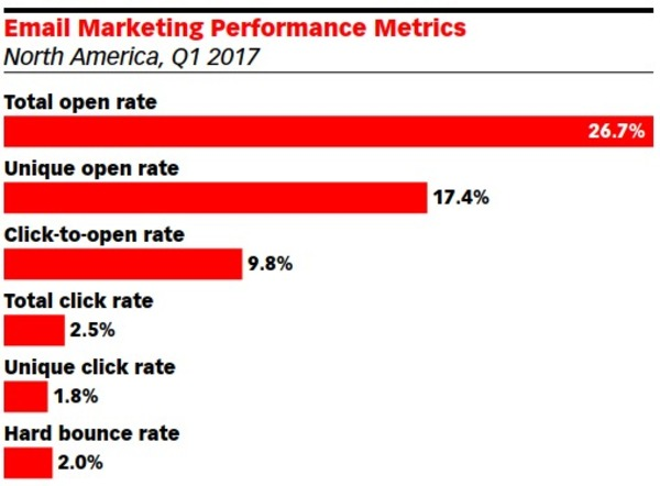 Benchmarks for opt-in email marketing