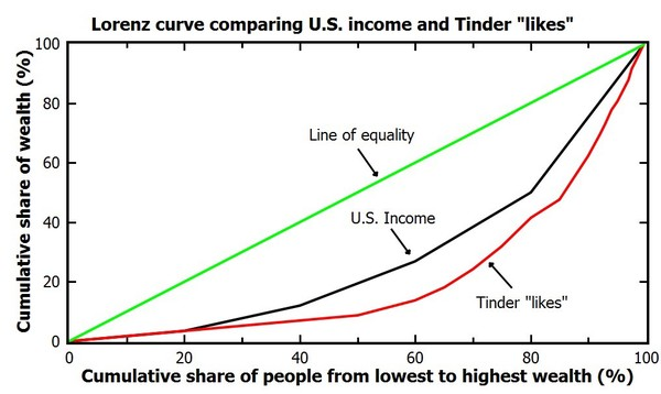 Lorenz curve showing the inequality in Tinder