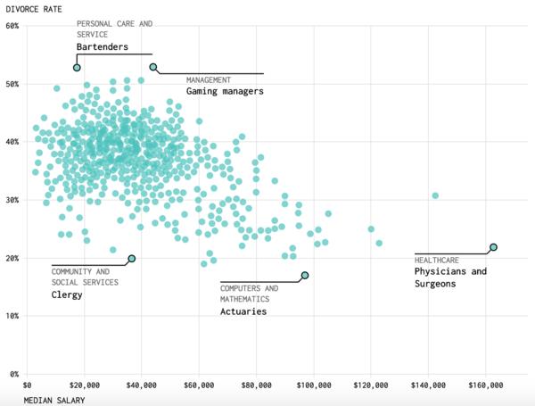 Median salary vs. divorce rate