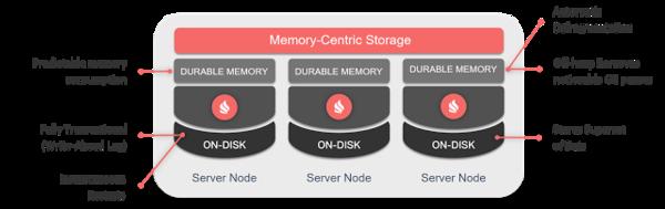 The storage architecture of Ignite