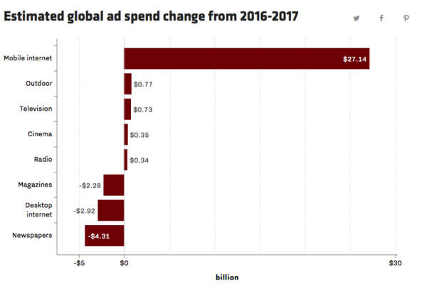 Global ad spend change from 2016 to 2017