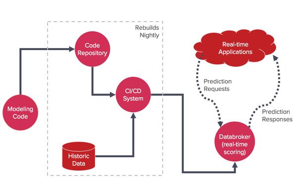 Red Ventures Data Science 1.0