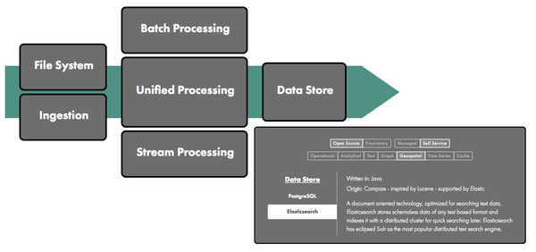 An interactive Data Engineering Ecosystem map