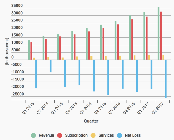 MongoDB's revenue breakdown
