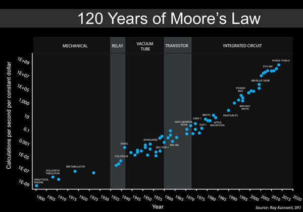 Photo Credits: https://en.wikipedia.org/wiki/Moore%27s_law