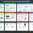 Industry 4.0 — Reinventing the Factory Stack – Point Nine Land – Medium