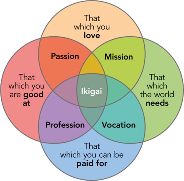 Find your Ikigai (explained below).