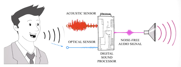 from @thejerrylu's overview on microphone tech
