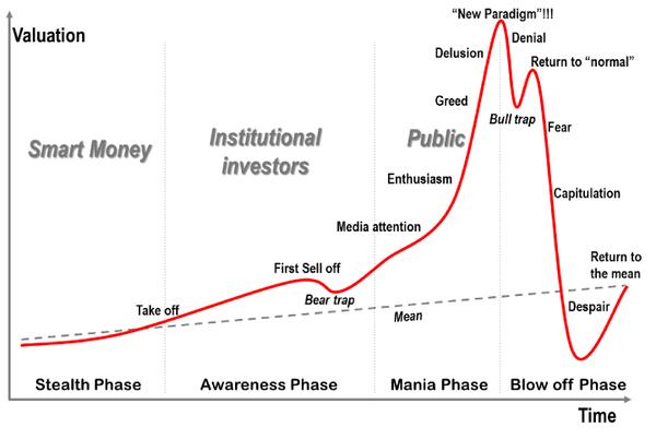 Ekonomik balonların natürel çizgisi
