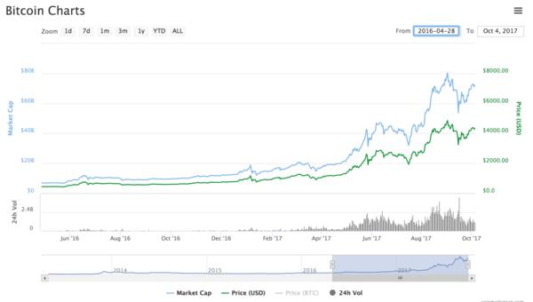 Bitcoin'in son 1 yılı