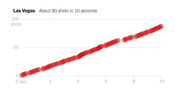 Bijvoorbeeld deze visualisatie van de schoten