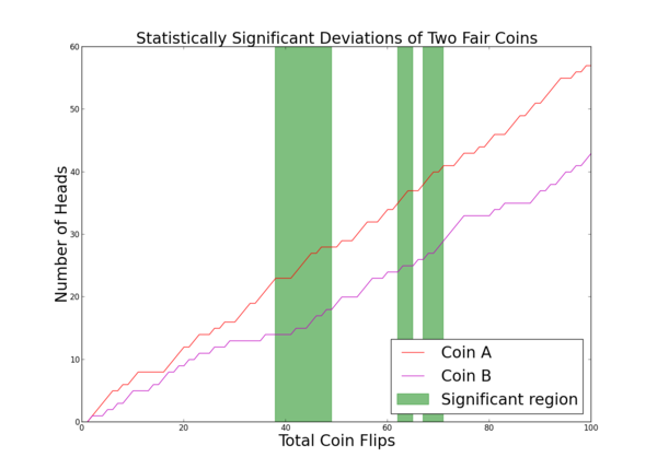 A/B testing of coin flips done wrong.