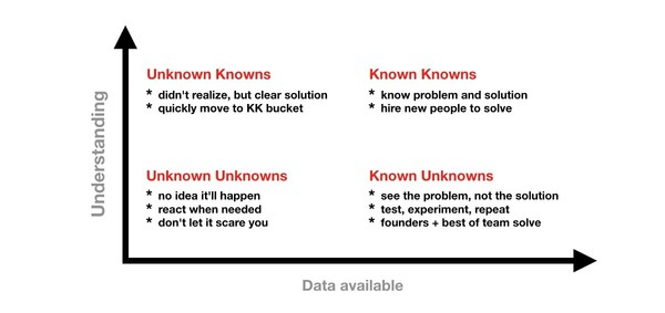 Knowns vs Unknowns — Are you building a successful company or just typing?