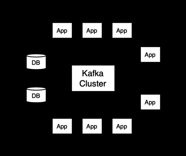 The four core APIs of Kafka.