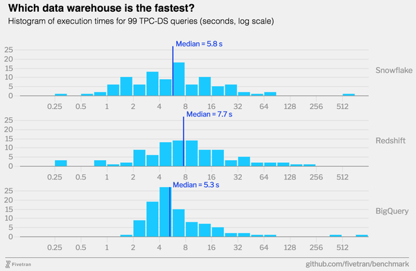 Speed comparison of the three technologies.