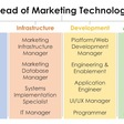 Martech and the modern marketing org (study results) - Chief Marketing Technologist
