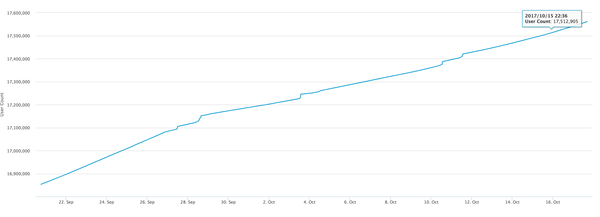 Bitcoin'in rekor kırdığı 15 Ekim'de, 17.5 milyon Bitcoin cüzdanı vardı