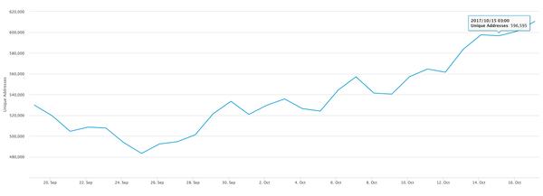 15 Ekim'de işlem yapmış olan farklı cüzdanların sayısı 600bin