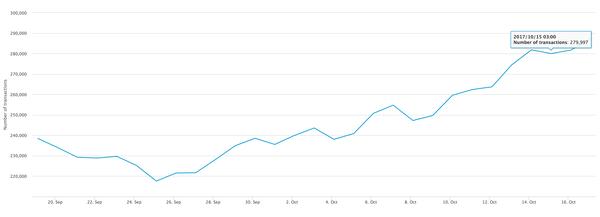 15 Ekim'de popüler cüzdanlar hariç işlem yapmış olan cüzdan sayısı 280bin