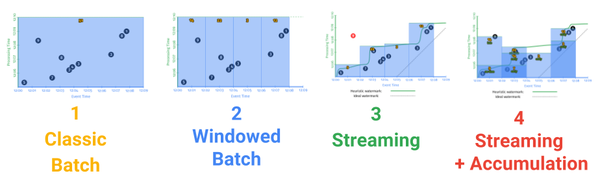 A comparison of batch and streaming data processes