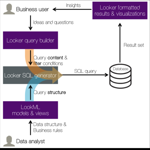 LookML separates content of queries from structure of queries