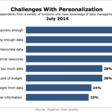 Why Personalization is Dead (And What to Do Instead) - Norbert