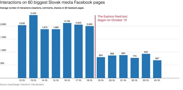 Extreme daling in organisch bereik Facebook