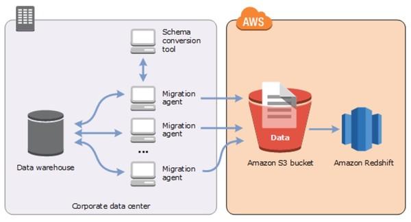 Teradata to Amazon Redshift migration using AWS SCT agents