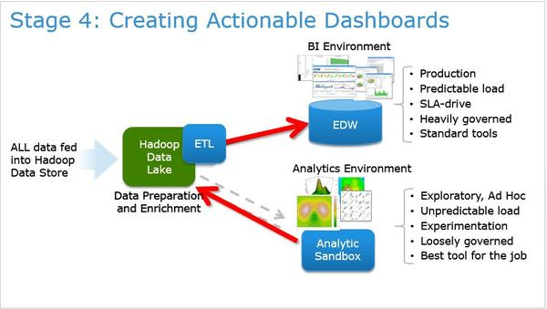 Stage 4 - a fully operational system utilizing predictive analytics