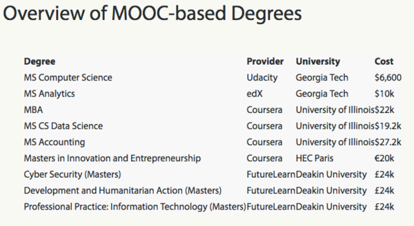 Coursera Launches Two New Masters Degrees, Plans to Offer Up to 20 Degree Programs
