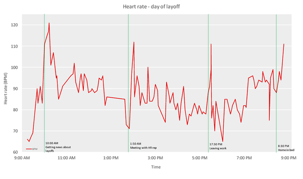 Heart rate during layoff