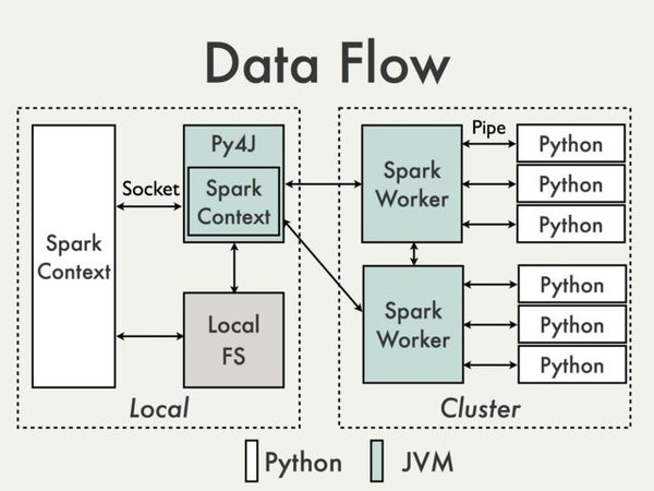 The data flow when using arbitrary Python functions in PySpark.