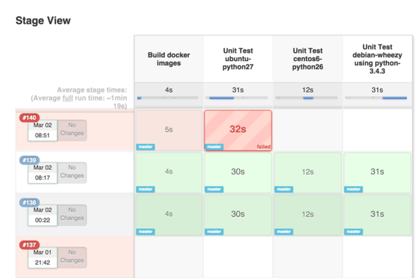 Project stages appearing in Jenkins job homepage.