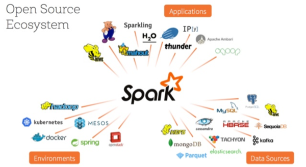 SF Data Weekly - Kafka 1 0, Spark's Future, Pipelines with Airflow
