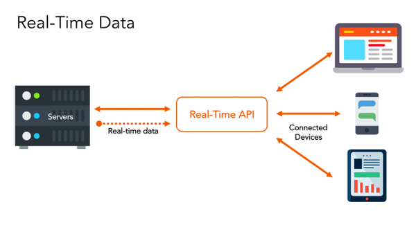 Which are the technologies you need for implementing your real-time API?