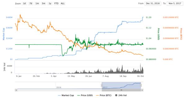 Pazar büyüklüğü (mavi çizgi) Mayıs ayı ortası itibariyle sürekli yükseliyor.