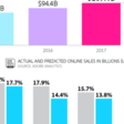 Holiday Ecommerce To Hit Record $107B in 2017; Mobile Will Lead In Visits