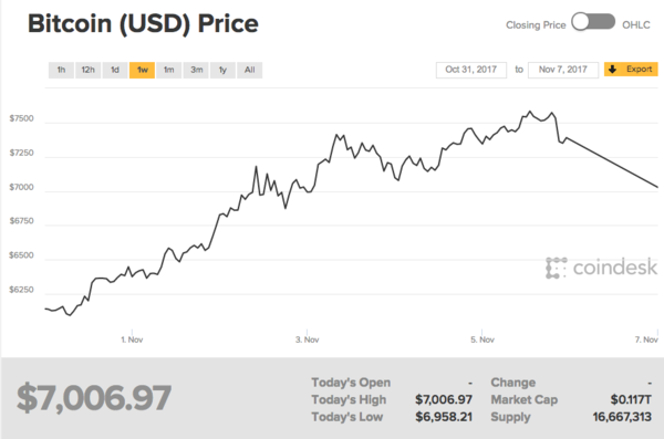 Wow, Bitcoin Hits $7,000
