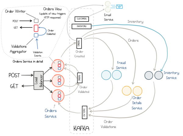 A top-level view of a microservices system build with Kafka Streams.