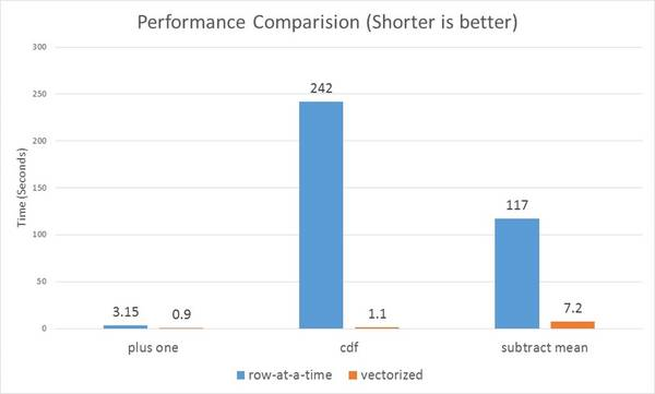 Vectorized UDFs perform much better than row-at-a-time UDFs across the board.