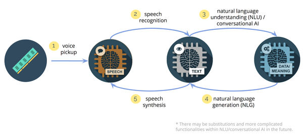 A simplified diagram illustrating the key stages of a NLP system in Baidu.