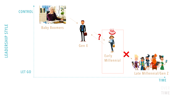 Effects of generational approaches to management