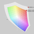 Colour Management And Gamut